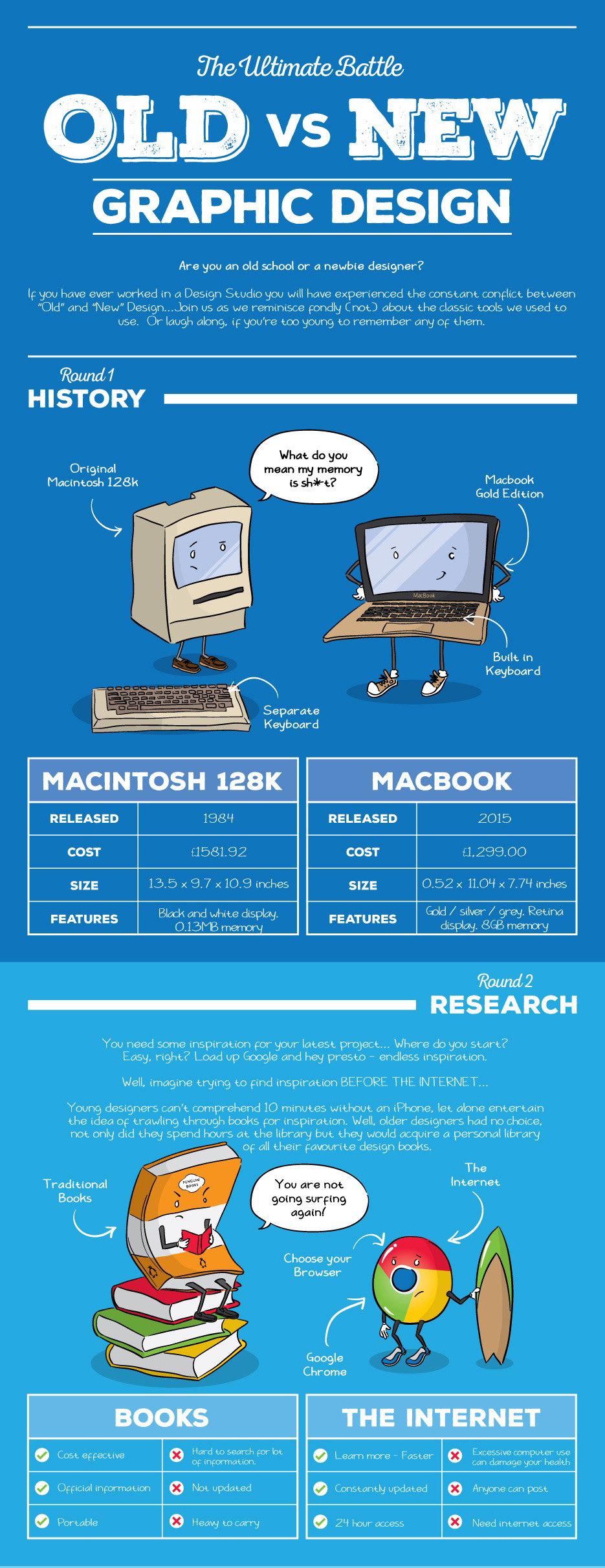 The Ultimate Battle: Old Vs New Graphic Design #Infographic Part 1- Girly Design Blog